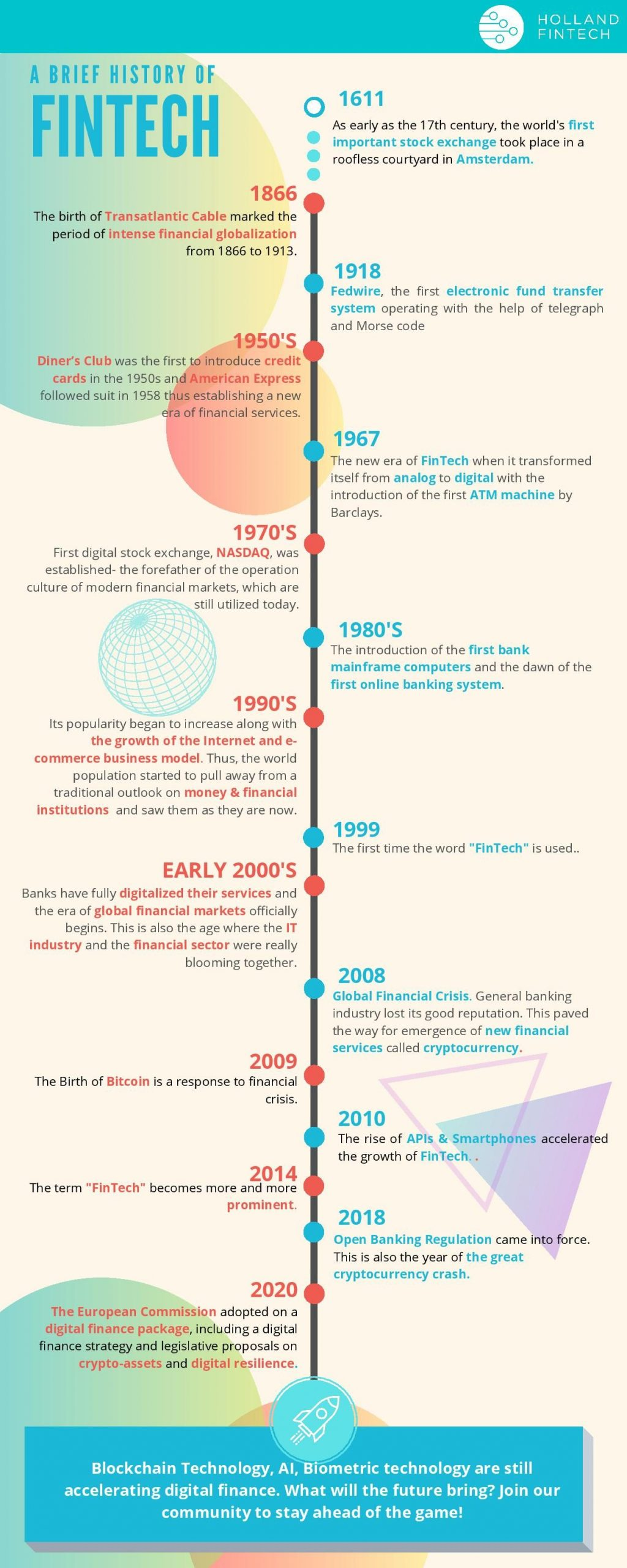 A Brief History of Fintech - Infographic