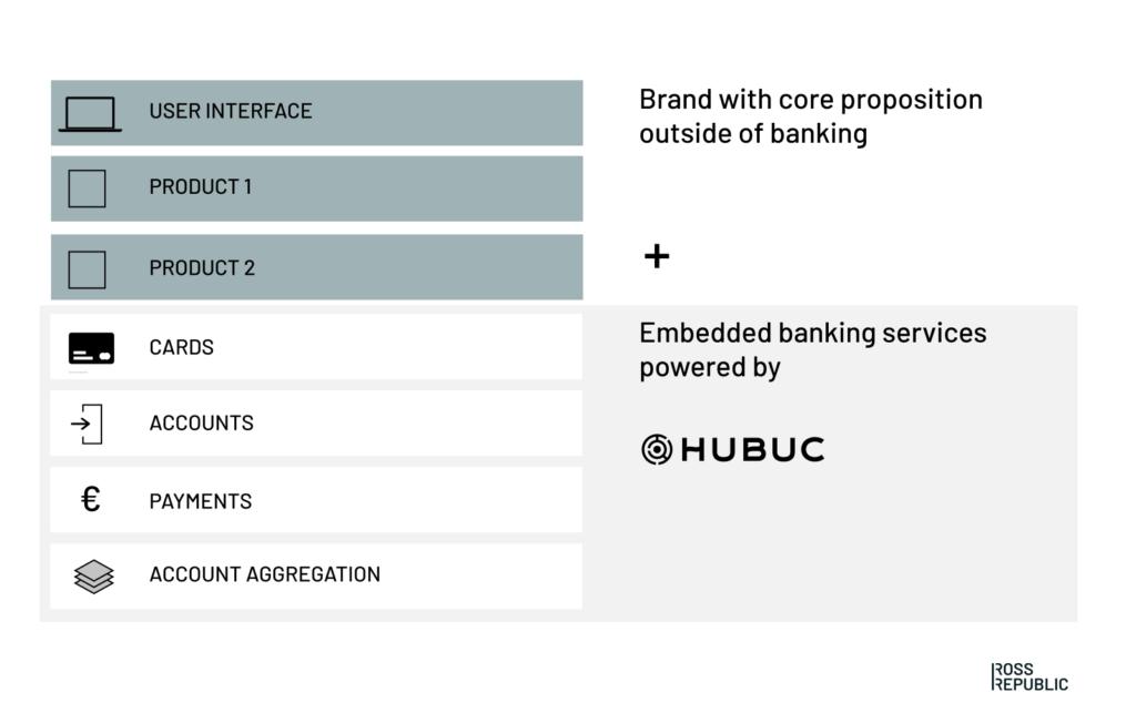 Ross Republic, Hubuc, embedded banking