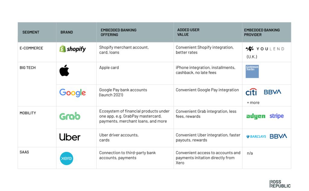 Ross Republic, embedded banking, embedded finance, global brands