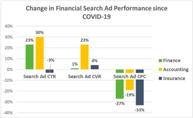 WordStream Covid-19 search stats