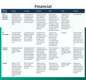 Banking marketplace comparison: what other digital banks are up to