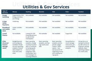 utilities & gov services