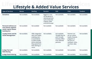lifestyle & added value services