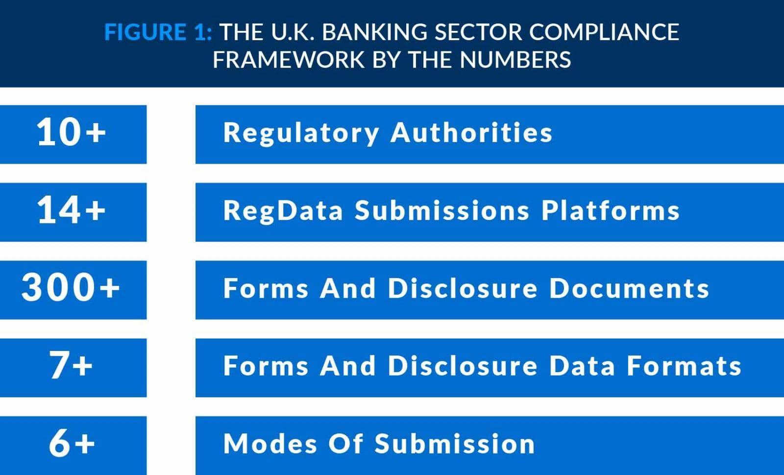 UK Banking Sector Compliance Framework By The Numbers