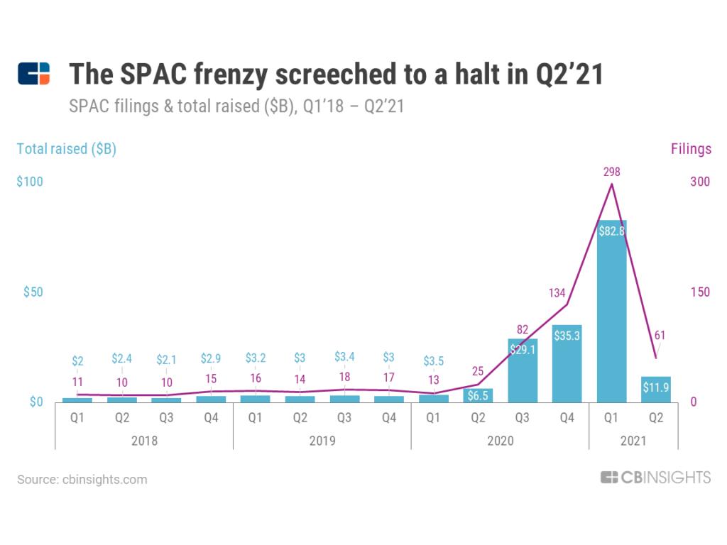 SPAC Mania Screeches To A Halt In Q2'21