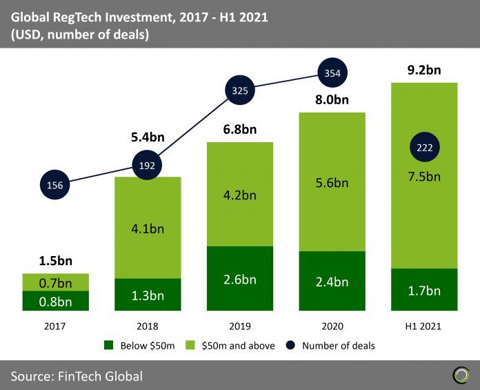 Global RegTech funding already set a new annual record just six months into 2021