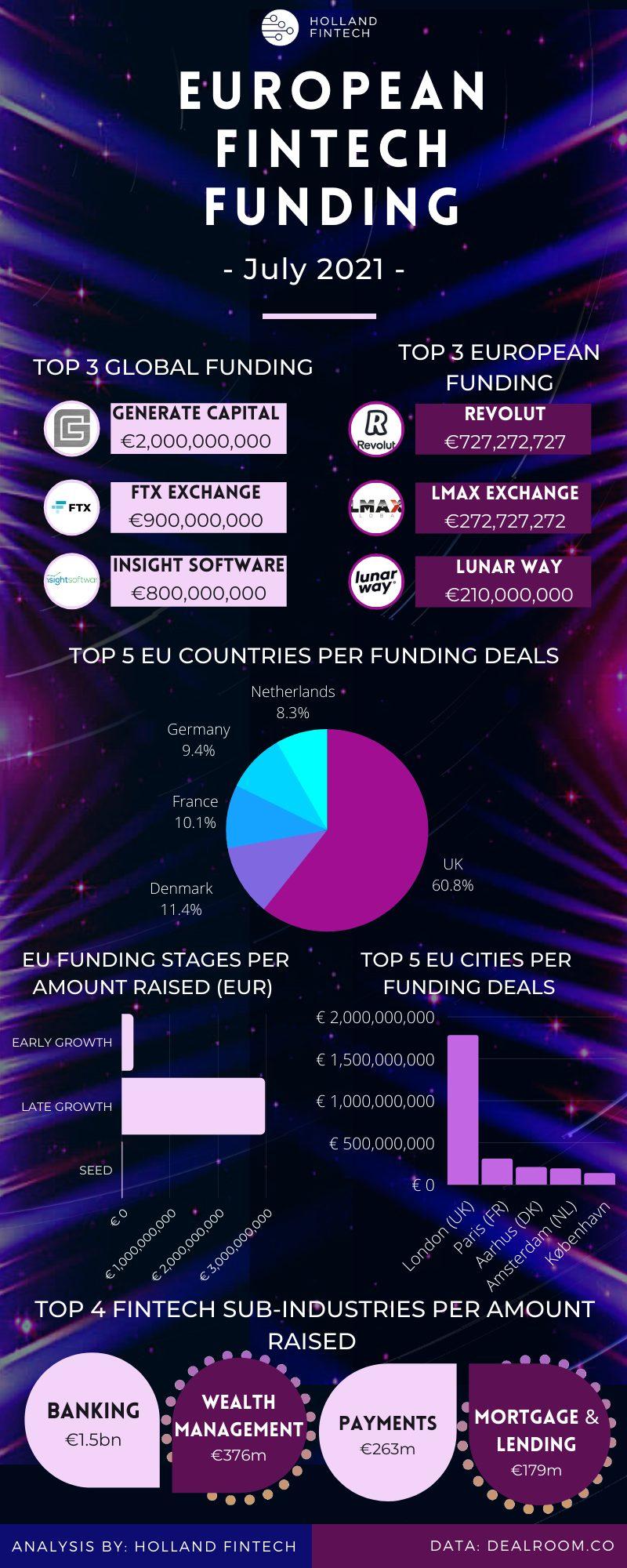 EU Funding infographic Jul 2021