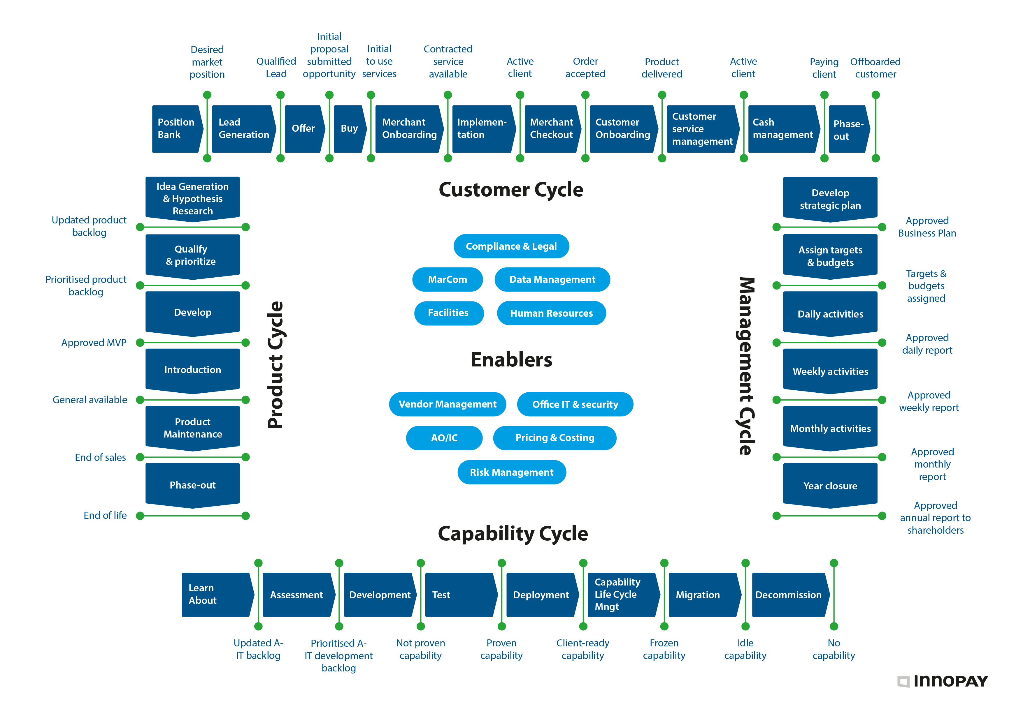 Example of how Crosslinx creates a strategic view of the organisation by mapping key value adding activities along four cycles